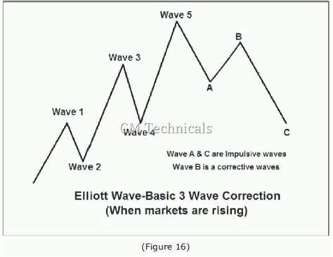 pattern theory tutorial 1051 best finance images on pinterest wave technical