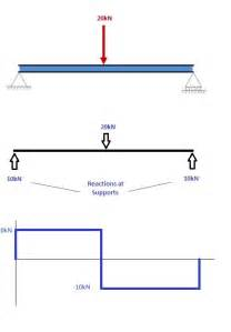 a tutorial on how to calculate bending moment diagrams for