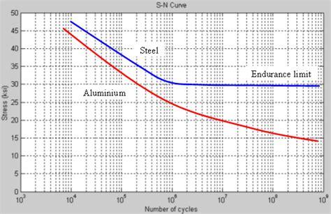 s n diagram file s n png wikimedia commons