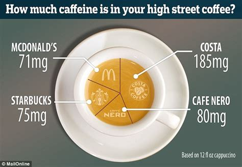 How Much Caffeine Is Much Costa Cofee Has The Most Caffeine Whilst Mcdonald S Has