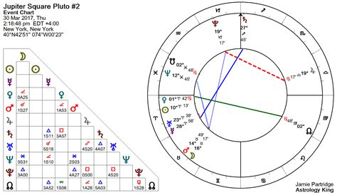 pluto in the 5th house mars square jupiter natal and transit astrology king autos post