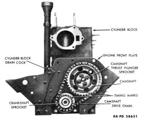 ww2 jeep engine engine timing chain ww2 jeeps