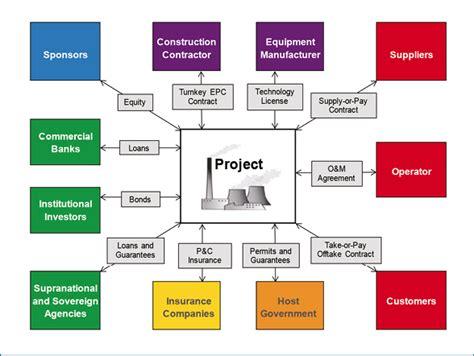spv structure diagram ch7
