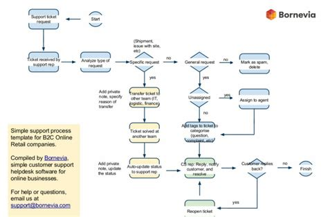 business process and workflow business process and workflow 28 images revenue