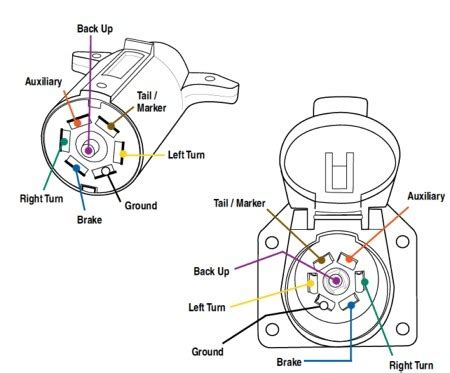 7 Blade Trailer Plug Diagram