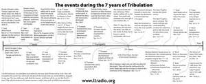 7 year tribulation timeline events during the 7 year