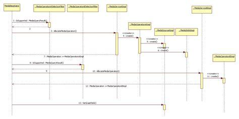 tutorial membuat sequence diagram menggunakan staruml staruml sequence diagram tutorial periodic diagrams