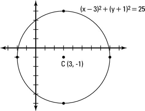 Sections Of A Circle by Identifying Conic Sections Math Iq Math Homework Guide