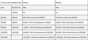 Tax Table by Income Tax Table Images