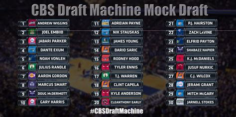 Mba Cbs Scores by 2014 Nba Draft Cbs Sports Draft Machine Mock Draft