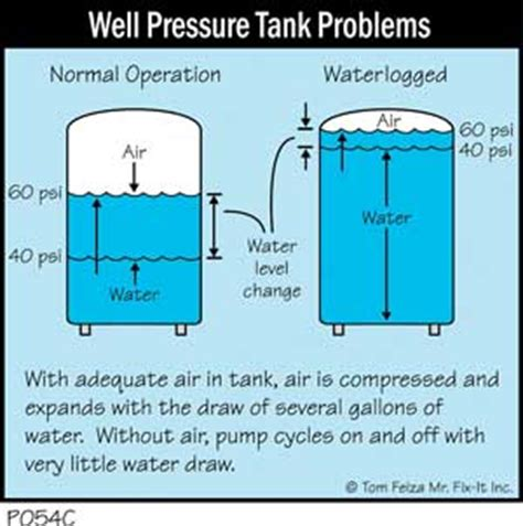 well water pressure tank on again again cycling damages well pumps the ashi reporter inspection news