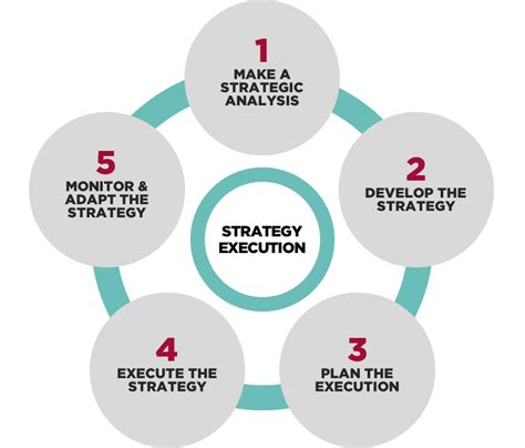 Management Strategic 5 In 1 5 strategy consulting strataegos consulting