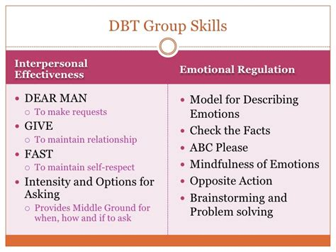 the dbt solution for emotional a proven program to the cycle of bingeing and out of books adolescent dbt