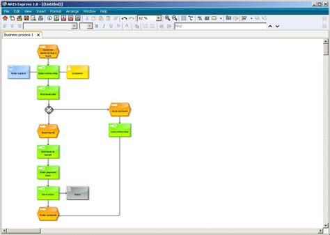 aris bpmn diagram learn how to use the bpmn modeling support aris bpm community