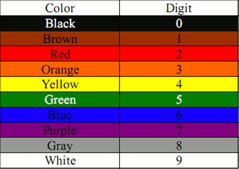 resistor color code order a color sequence for representing number order atxinventor