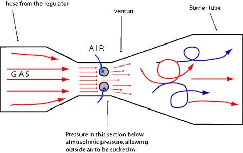 venturi effect diagram smokehouse burners