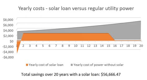 how much does vivint solar cost per month how much do solar panels cost how much can you save