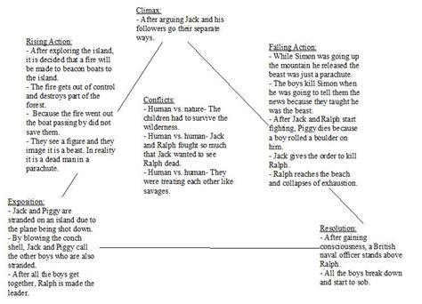 lord of the flies plot themes freytag s analysis and pyramid