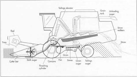 combine harvester parts diagram pistoncylinder8b2 combine parts
