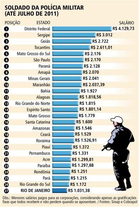 tabela de salario da poliia militar em 2016 no rj aumento de salario policia militar sp 2016 tabela de
