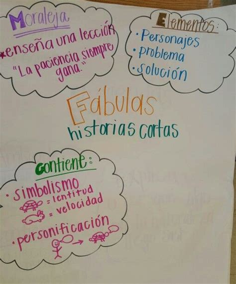 themes in hispanic literature best 20 genre anchor charts ideas on pinterest
