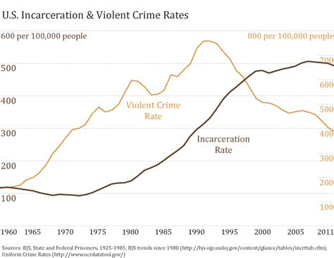 violent crime rates by year graph visualizing punishment the society pages
