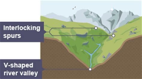 v shaped valley formation diagram bitesize national 4 geography glaciated upland