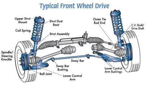 2009 audi s8 cv shaft breakdown pdf service manual 2006 bentley continental right side axle undercar plus on twitter quot this is how the typical front wheel drive parts are called hope you