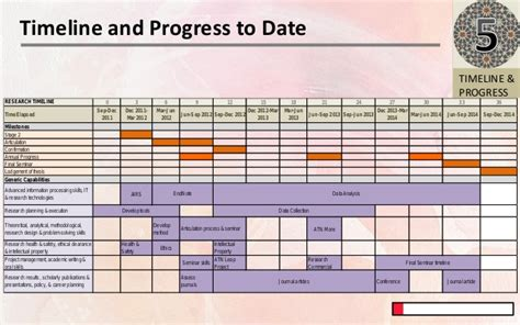 Buying A Dissertation Plan by Research Timeline Image Titled Write A Research