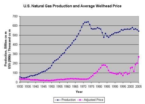 price us gas prices