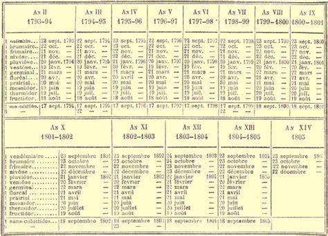 Calendrier Revolutionnaire Francais Le Calendrier R 233 Publicain Profs D Histoire Lyc 233 E Claude