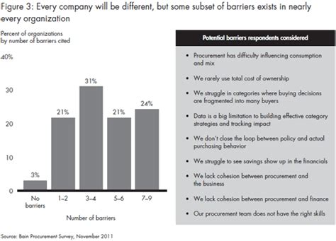 procurement cost saving report template a fresh look at procurement bain company