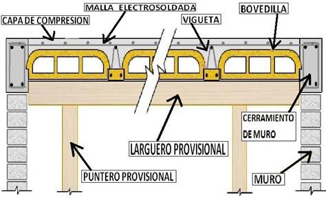 cadenas prefabricadas construccion proceso constructivo losa vigueta y bovedilla proceso
