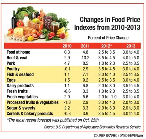 monthly cost of food holiday greetings food prices on the rise business monthly