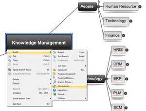 knowledge management increase knowledge with mindview