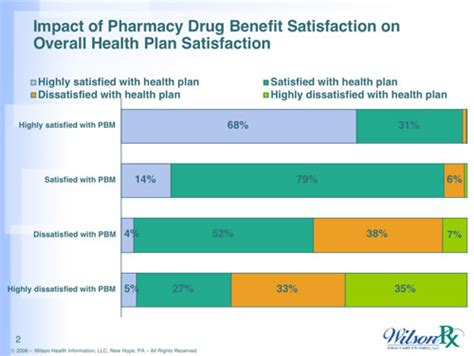 pharmacy layout design definition pharmacy benefit manager causes symptoms treatment