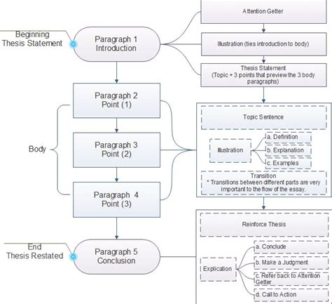 teaching flowcharts 17 best images about teaching and learning materials on