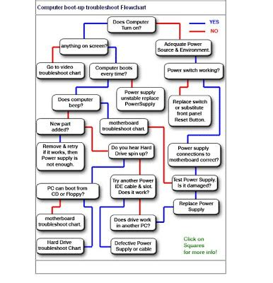 drive flowchart assignments troubleshooting flowcharts for motherboard
