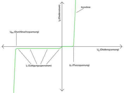 shockley diode kennlinie entladung net ep004 dioden und kennlinien