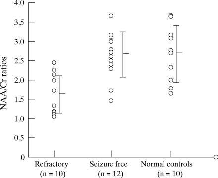 n acetylaspartate creatine reduction in temporal n acetylaspartate and creatine or