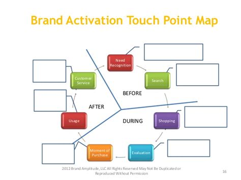 The Brand Strategy Toolkit Workbook Brand Activation Template