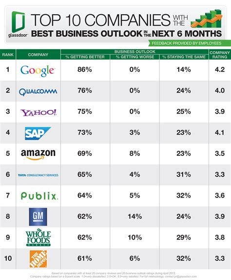Supplier Lili Top 1 By Alijaya 1 qualcomm yahoo sap employees most optimistic