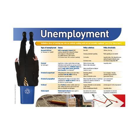 anforme ec12 unemployment economics from anforme limited uk