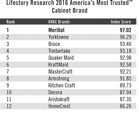 Kitchen Appliance Brand Rankings merillat leads top 12 most trusted cabinetry brands a who