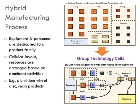 workshop layout for food processing process choice and layout decisions in manufacturing and
