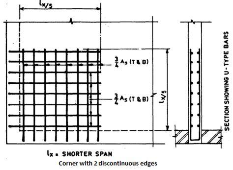 Reinforcement Detailing of Reinforced Concrete Slabs