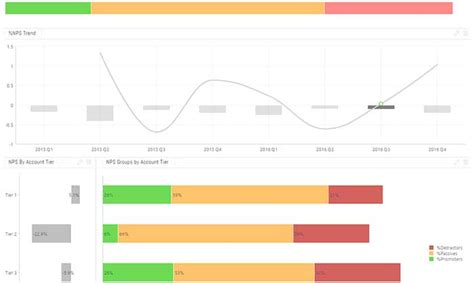 Customer Service Dashboard Exles Sisense Customer Dashboard Template