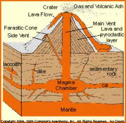 kilauea shield volcano diagram kilauea wiring diagram
