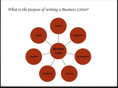 Purpose Of Business Letter Ppt ppt letter writing powerpoint presentation id 1681912
