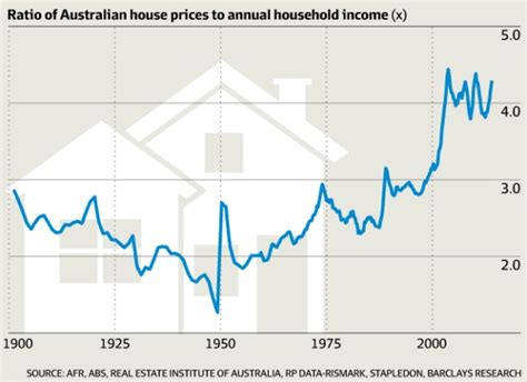 australia s housing boom in five graphs afr